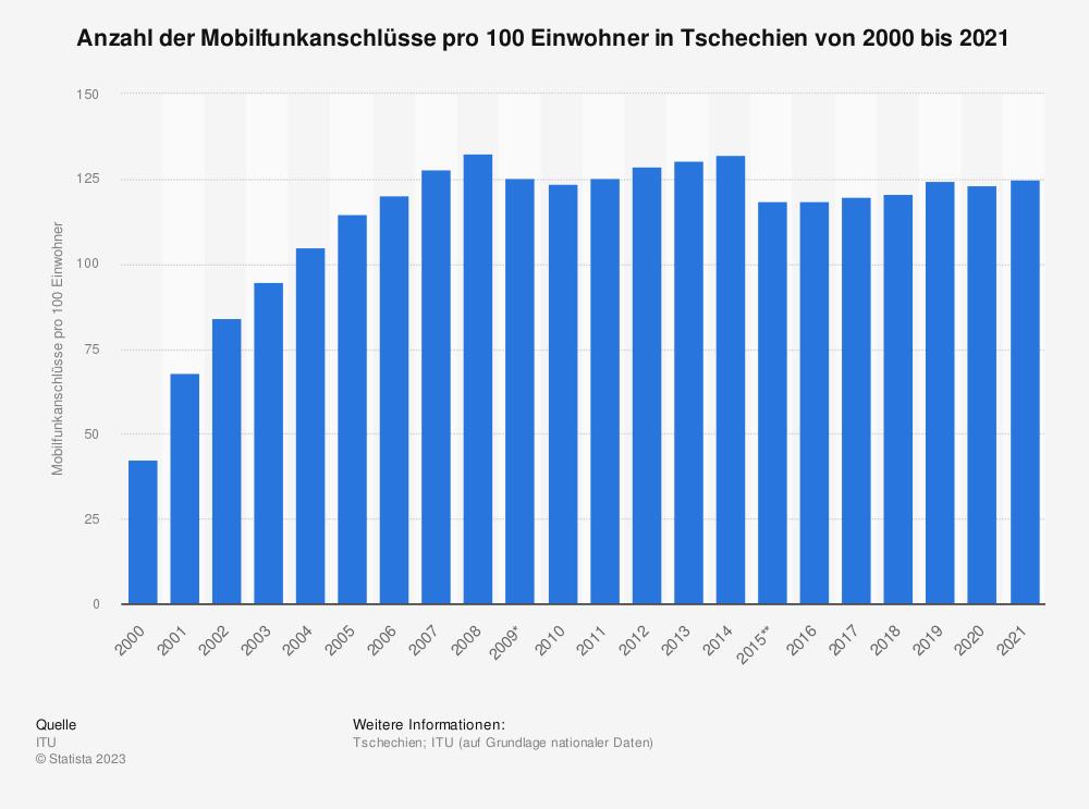 Statistik: Anzahl der Mobilfunkanschlüsse pro 100 Einwohner in Tschechien von 2000 bis 2017 | Statista