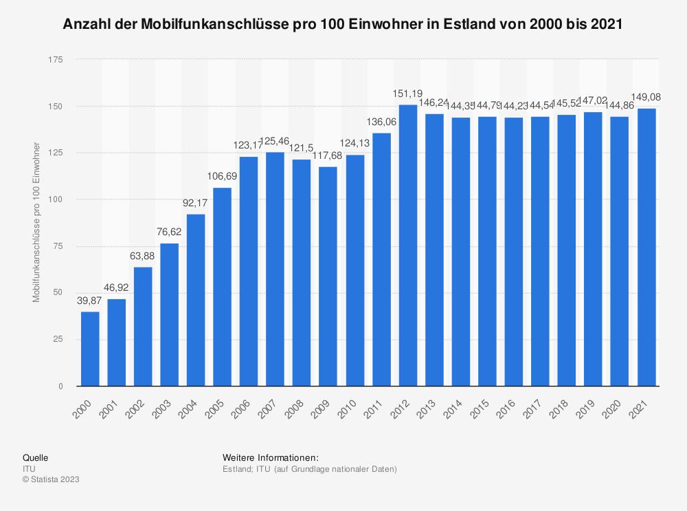 Statistik: Anzahl der Mobilfunkanschlüsse pro 100 Einwohner in Estland von 2000 bis 2014 | Statista