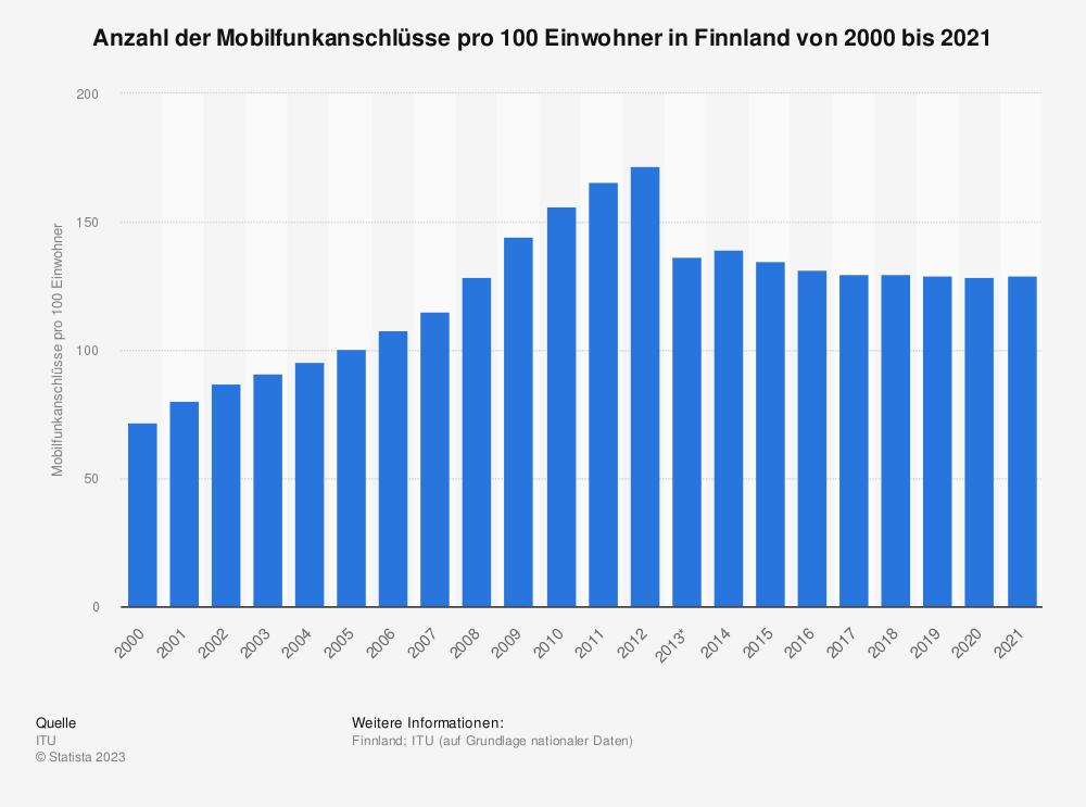 Statistik: Anzahl der Mobilfunkanschlüsse pro 100 Einwohner in Finnland von 2000 bis 2019 | Statista