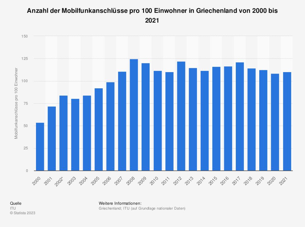 Statistik: Anzahl der Mobilfunkanschlüsse pro 100 Einwohner in Griechenland von 2000 bis 2019 | Statista