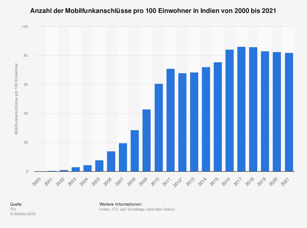 Statistik: Anzahl der Mobilfunkanschlüsse pro 100 Einwohner in Indien von 2000 bis 2018 | Statista