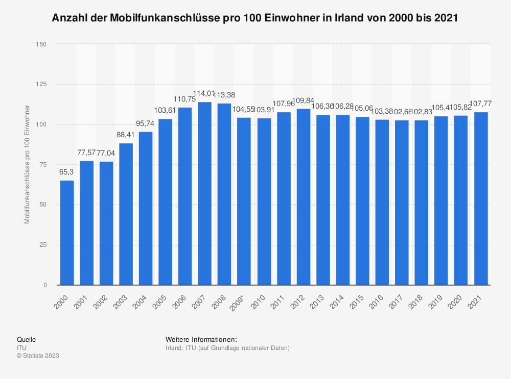Statistik: Anzahl der Mobilfunkanschlüsse pro 100 Einwohner in Irland von 2000 bis 2014 | Statista