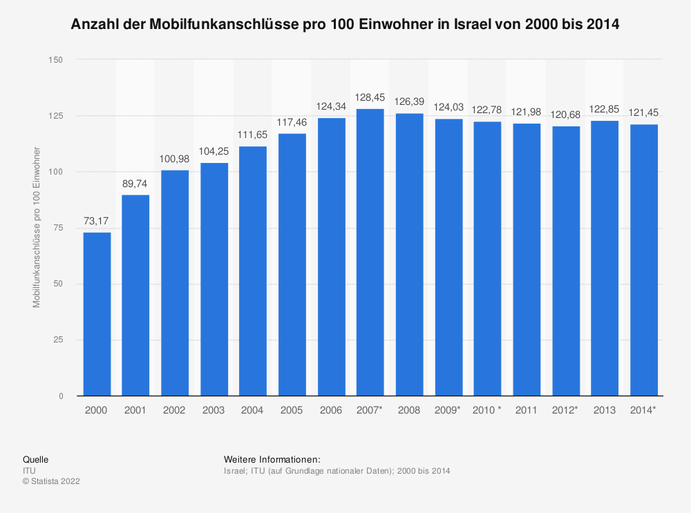Statistik: Anzahl der Mobilfunkanschlüsse pro 100 Einwohner in Israel von 2000 bis 2014 | Statista