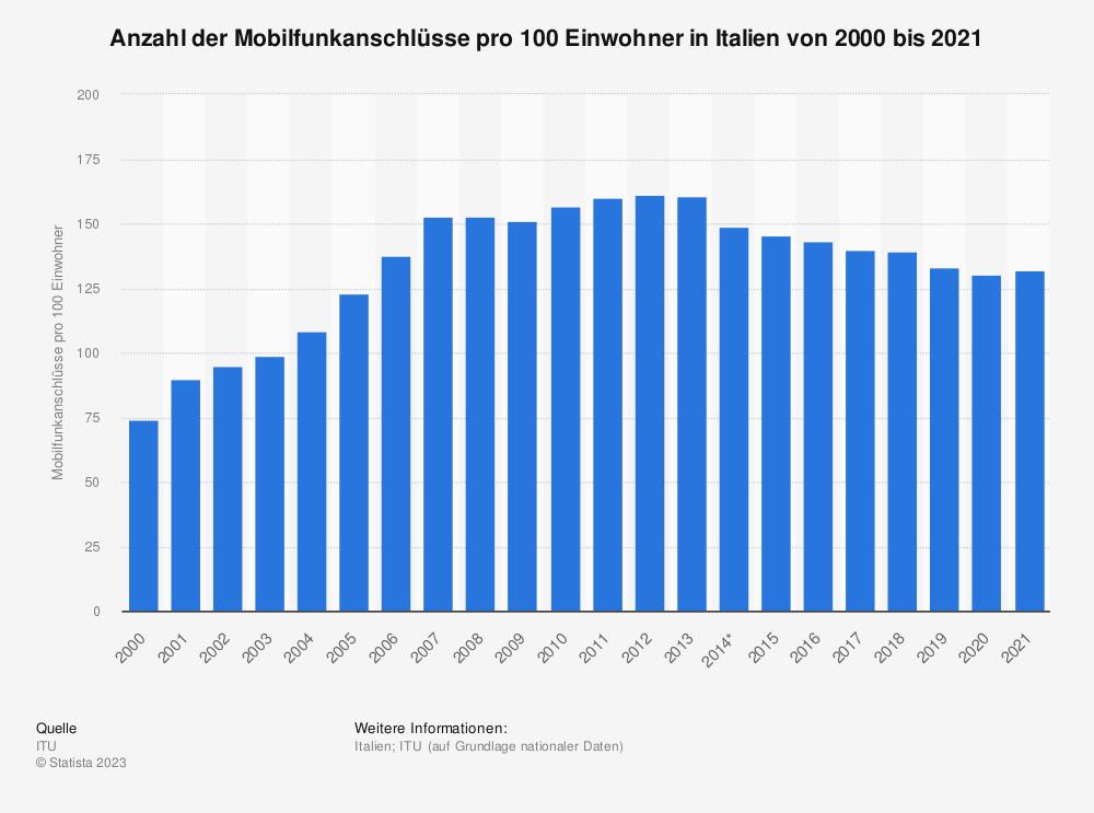 Statistik: Anzahl der Mobilfunkanschlüsse pro 100 Einwohner in Italien von 2000 bis 2019 | Statista