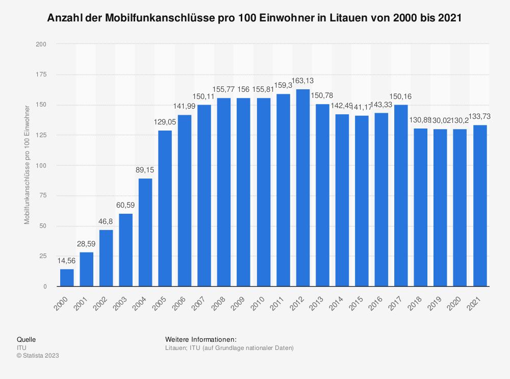 Statistik: Anzahl der Mobilfunkanschlüsse pro 100 Einwohner in Litauen von 2000 bis 2014 | Statista