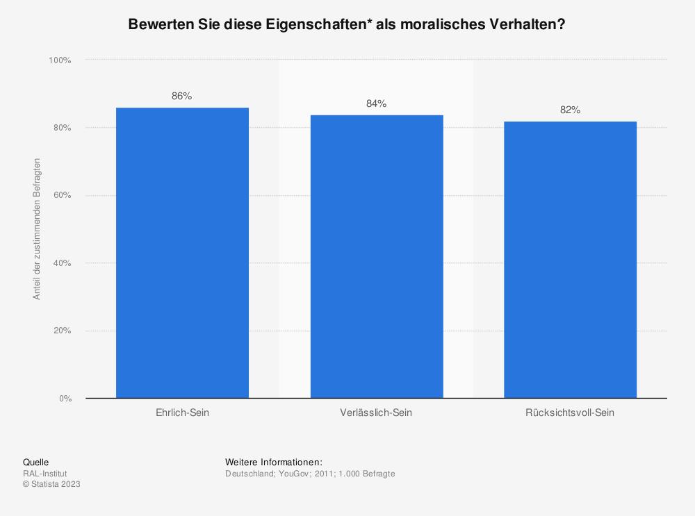 Statistik: Bewerten Sie diese Eigenschaften* als moralisches Verhalten? | Statista