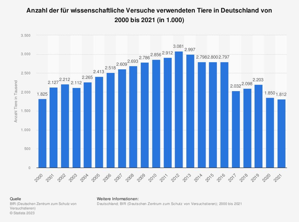 Statistik: Anzahl der für wissenschaftliche Versuche verwendeten Tiere* in Deutschland von 2000 bis 2018 (in 1.000) | Statista