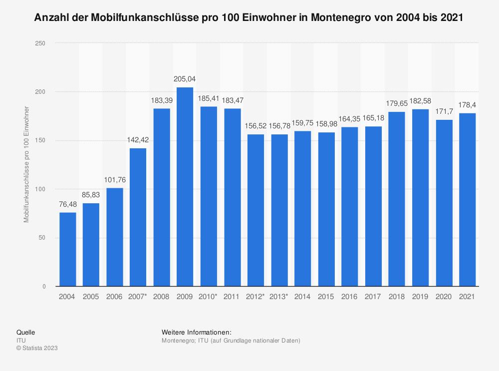 Statistik: Anzahl der Mobilfunkanschlüsse pro 100 Einwohner in Montenegro von 2004 bis 2014 | Statista