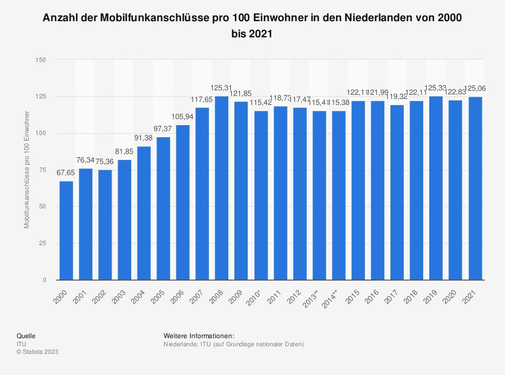 Statistik: Anzahl der Mobilfunkanschlüsse pro 100 Einwohner in den Niederlanden von 2000 bis 2019 | Statista
