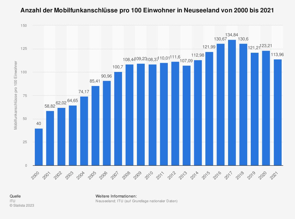 Statistik: Anzahl der Mobilfunkanschlüsse pro 100 Einwohner in Neuseeland von 2000 bis 2014 | Statista