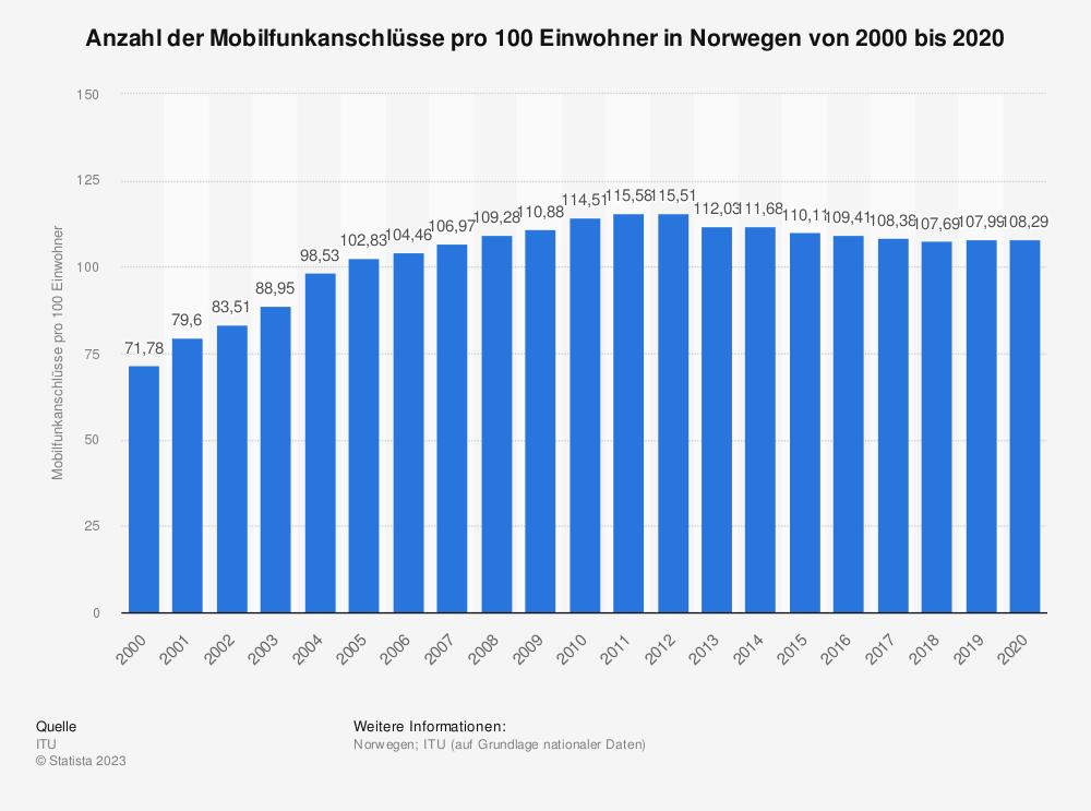 Statistik: Anzahl der Mobilfunkanschlüsse pro 100 Einwohner in Norwegen von 2000 bis 2014 | Statista