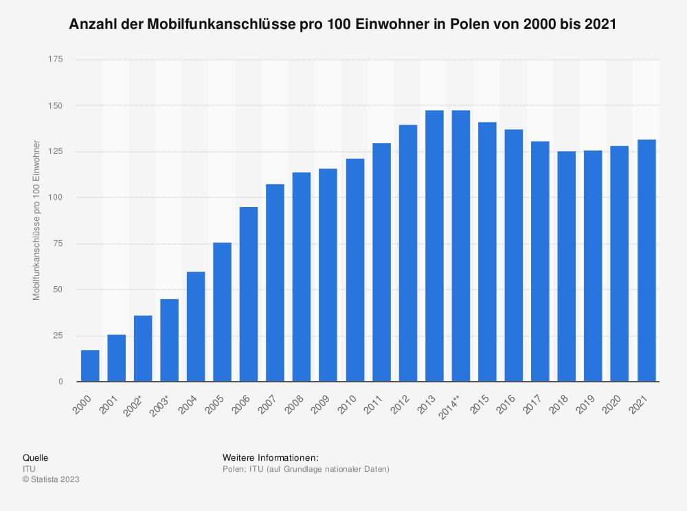 Statistik: Anzahl der Mobilfunkanschlüsse pro 100 Einwohner in Polen von 2000 bis 2017 | Statista