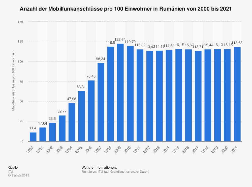 Statistik: Anzahl der Mobilfunkanschlüsse pro 100 Einwohner in Rumänien von 2000 bis 2014 | Statista