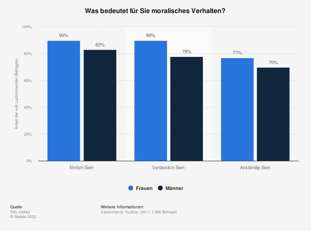 Statistik: Was bedeutet für Sie moralisches Verhalten? | Statista