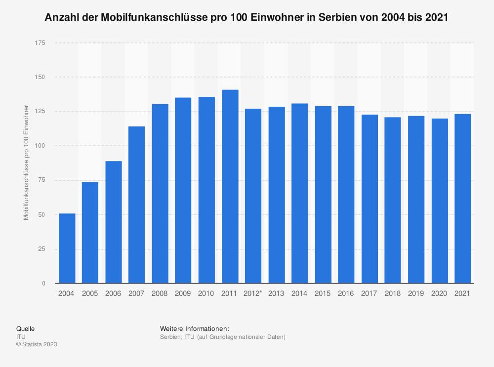Statistik: Anzahl der Mobilfunkanschlüsse pro 100 Einwohner in Serbien von 2004 bis 2018 | Statista