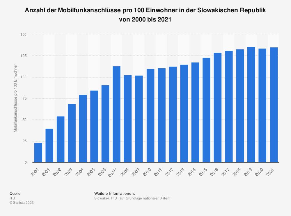 Statistik: Anzahl der Mobilfunkanschlüsse pro 100 Einwohner in der Slowakischen Republik von 2000 bis 2018 | Statista