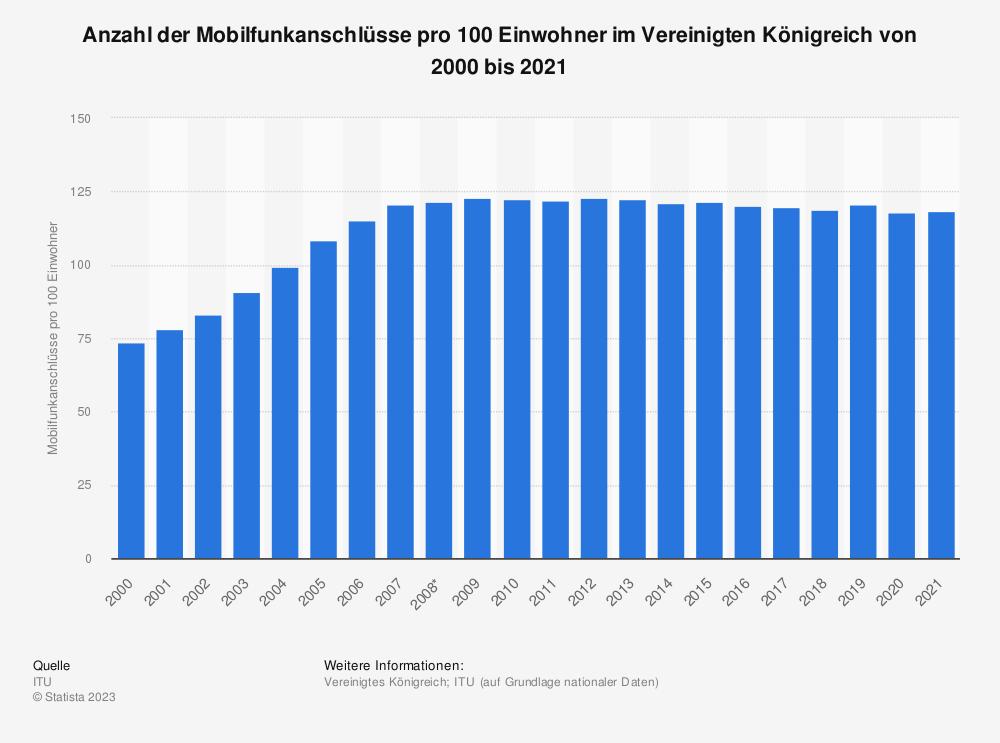 Statistik: Anzahl der Mobilfunkanschlüsse pro 100 Einwohner im Vereinigten Königreich von 2000 bis 2017 | Statista