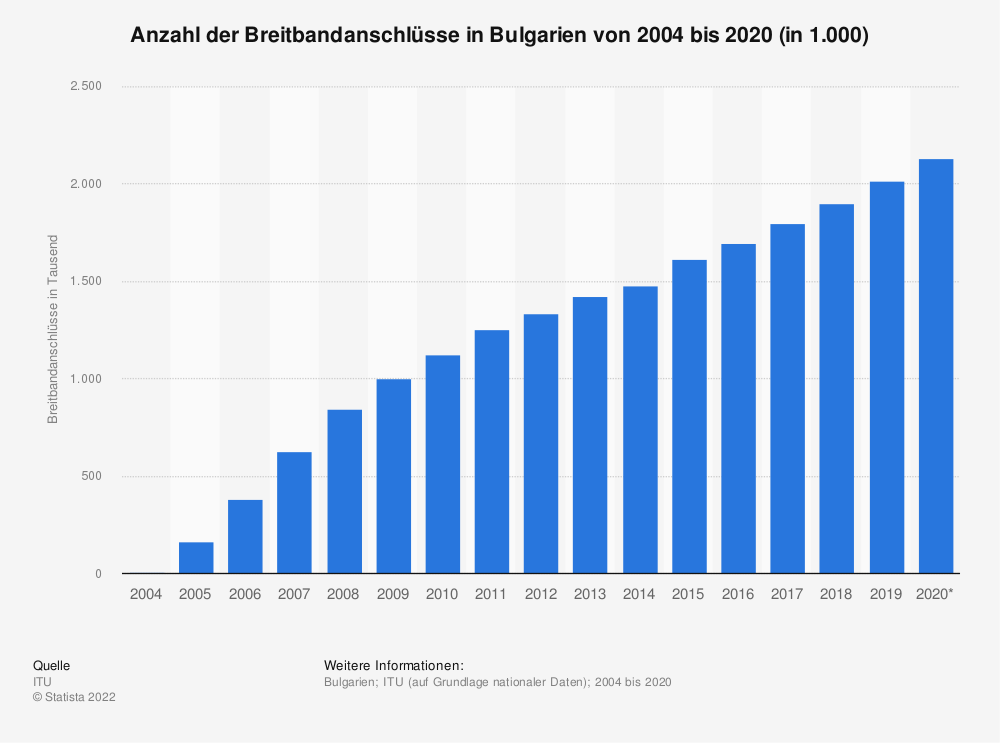 Statistik: Anzahl der Breitbandanschlüsse in Bulgarien von 2004 bis 2019 (in 1.000)   Statista