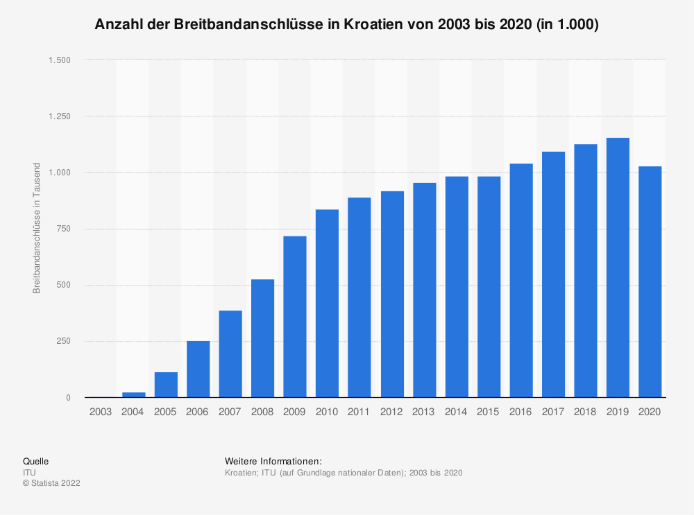 Statistik: Anzahl der Breitbandanschlüsse in Kroatien von 2003 bis 2018 (in 1.000) | Statista