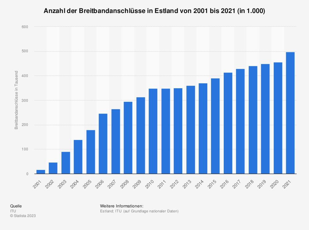 Statistik: Anzahl der Breitbandanschlüsse in Estland von 2001 bis 2018 (in 1.000) | Statista