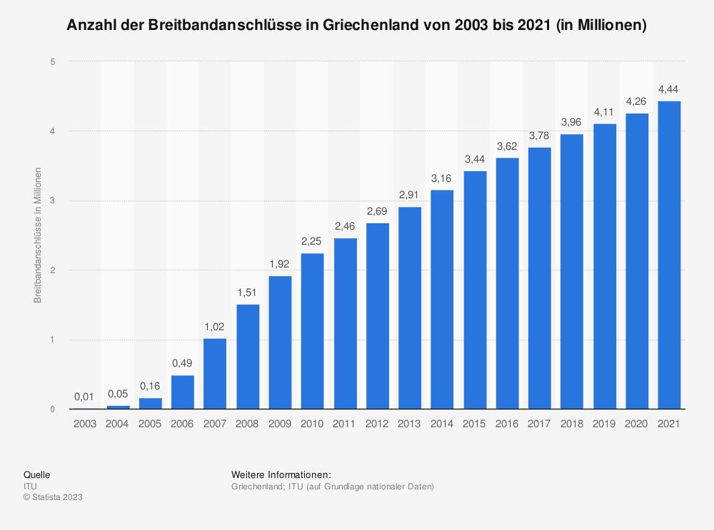 Statistik: Anzahl der Breitbandanschlüsse in Griechenland von 2003 bis 2018 (in Millionen) | Statista