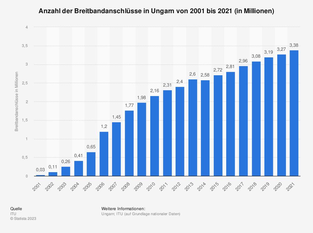 Statistik: Anzahl der Breitbandanschlüsse in Ungarn von 2000 bis 2018 (in Millionen) | Statista