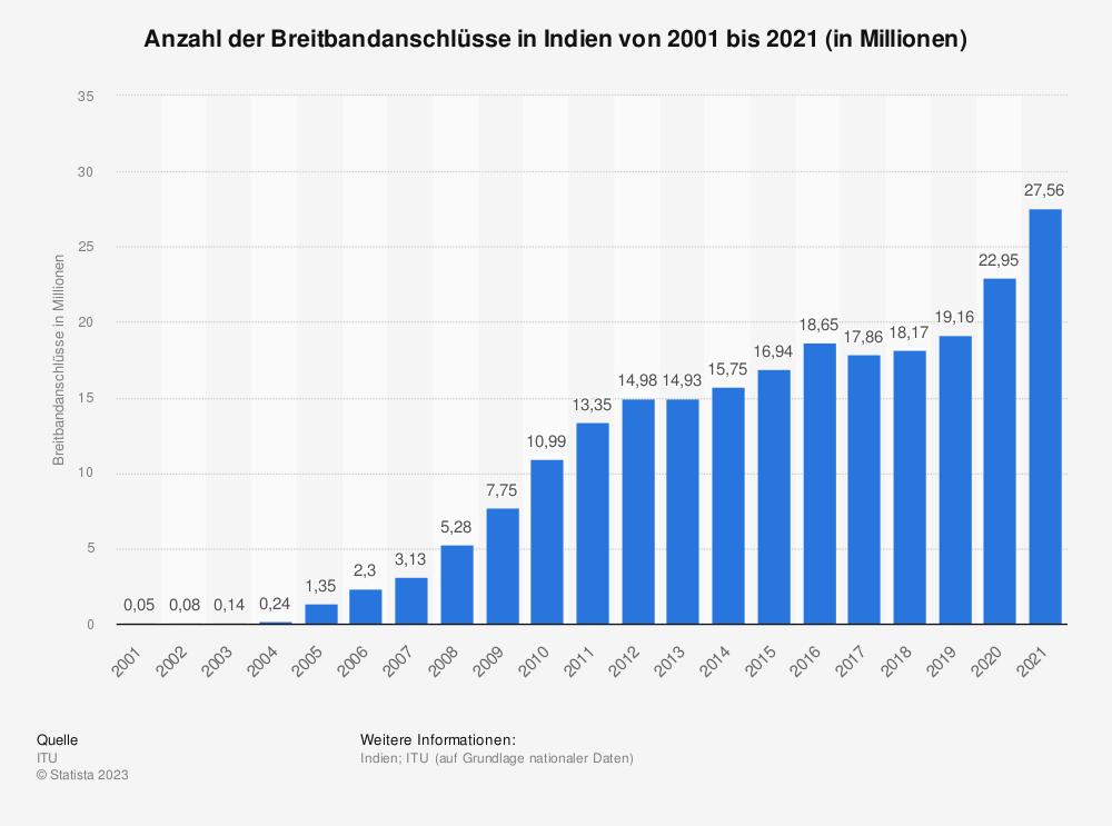 Statistik: Anzahl der Breitbandanschlüsse in Indien von 2001 bis 2018 (in Millionen) | Statista