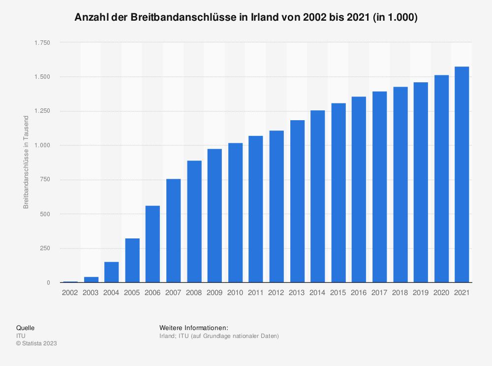 Statistik: Anzahl der Breitbandanschlüsse in Irland von 2002 bis 2018 (in 1.000) | Statista