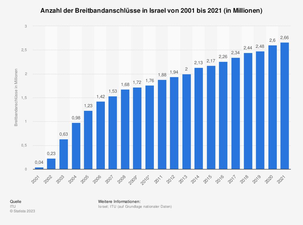 Statistik: Anzahl der Breitbandanschlüsse in Israel von 2001 bis 2018 (in Millionen) | Statista