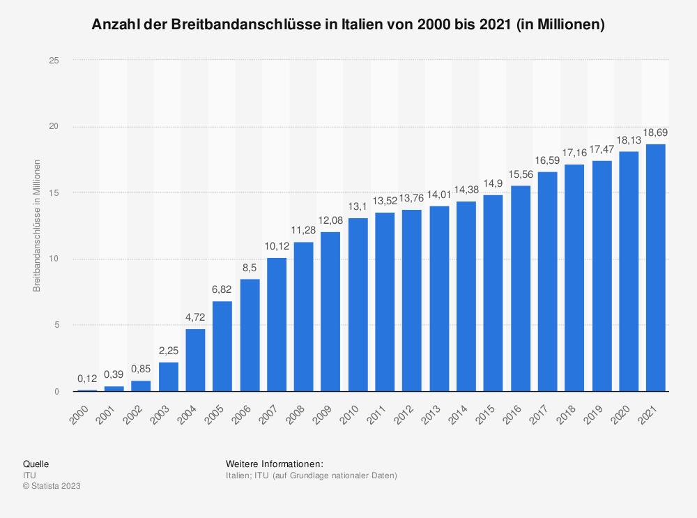 Statistik: Anzahl der Breitbandanschlüsse in Italien von 2000 bis 2018 (in Millionen) | Statista
