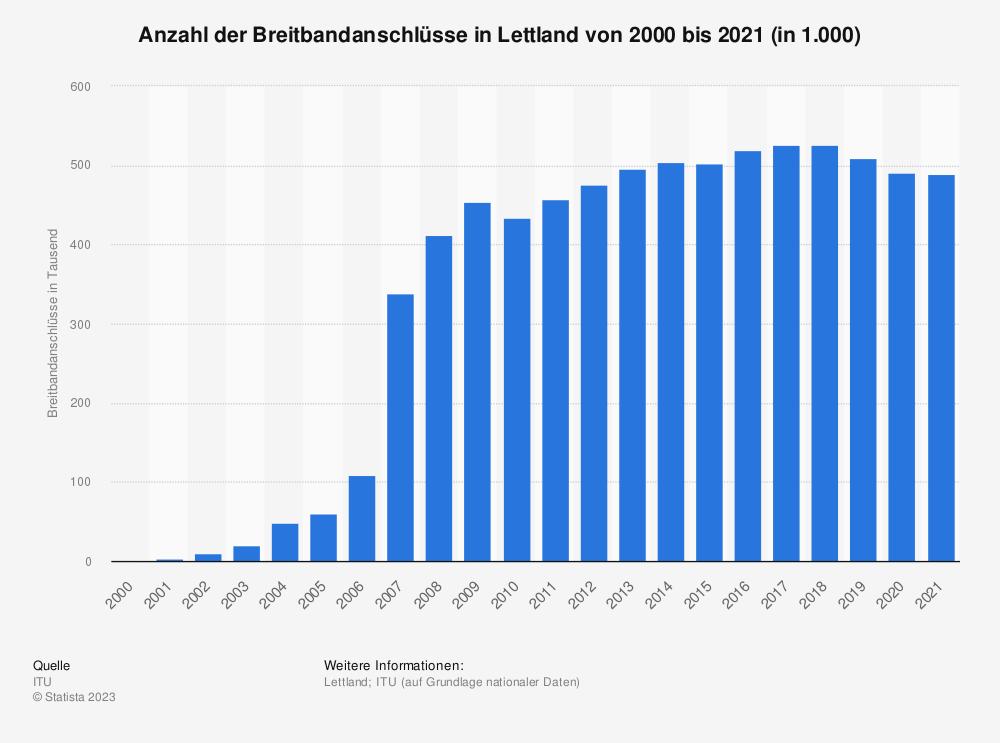 Statistik: Anzahl der Breitbandanschlüsse in Lettland von 2000 bis 2018 (in 1.000) | Statista