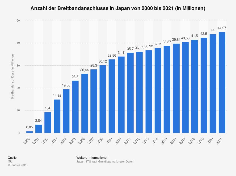 Statistik: Anzahl der Breitbandanschlüsse in Japan von 2000 bis 2018 (in Millionen)   Statista