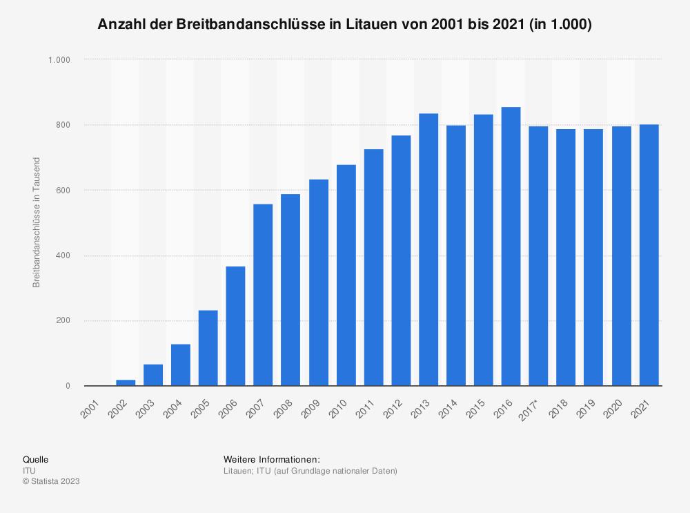 Statistik: Anzahl der Breitbandanschlüsse in Litauen von 2001 bis 2017 (in 1.000)   Statista