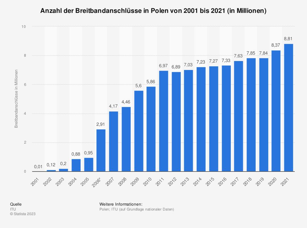 Statistik: Anzahl der Breitbandanschlüsse in Polen von 2001 bis 2020 (in Millionen) | Statista
