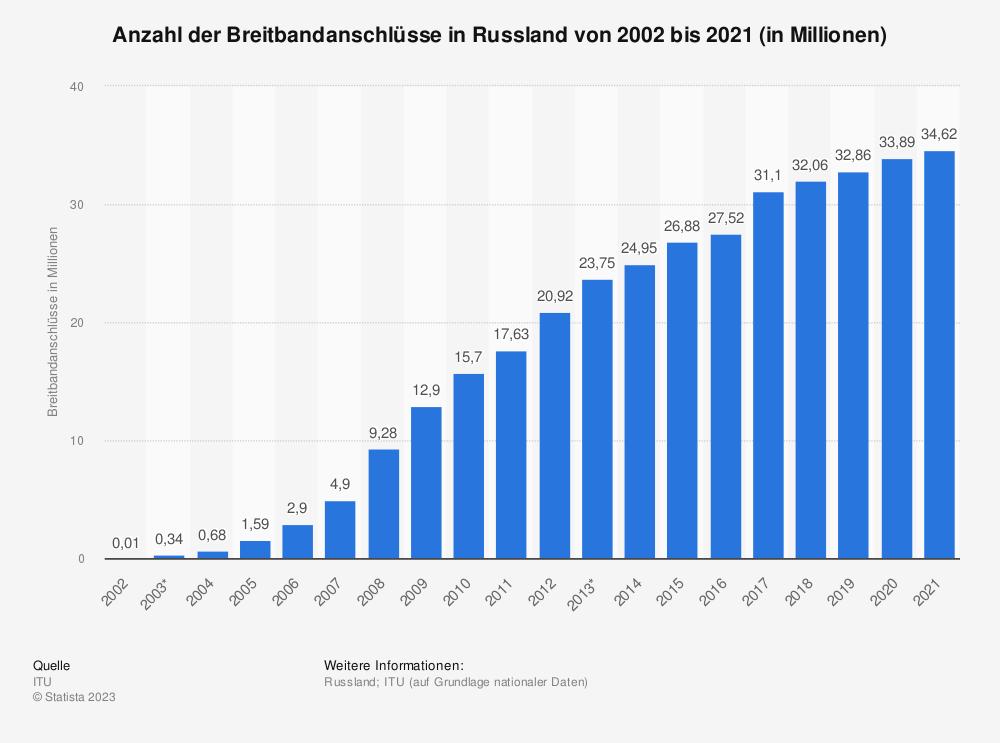Statistik: Anzahl der Breitbandanschlüsse in Russland von 2002 bis 2018 (in Millionen) | Statista