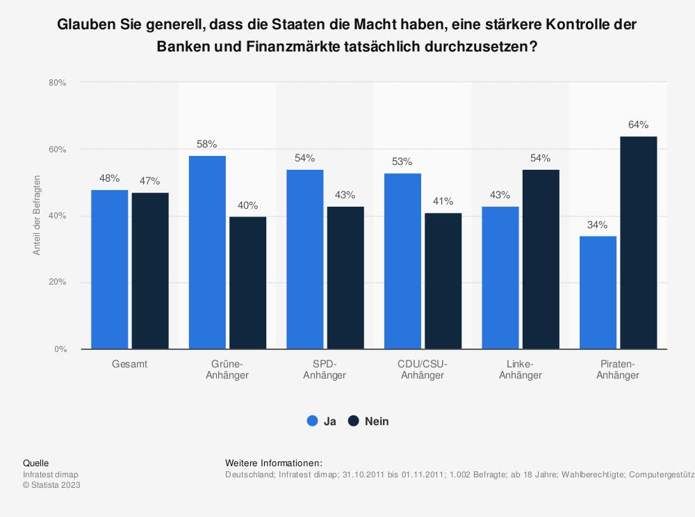 Statistik: Glauben Sie generell, dass die Staaten die Macht haben, eine stärkere Kontrolle der Banken und Finanzmärkte tatsächlich durchzusetzen? | Statista