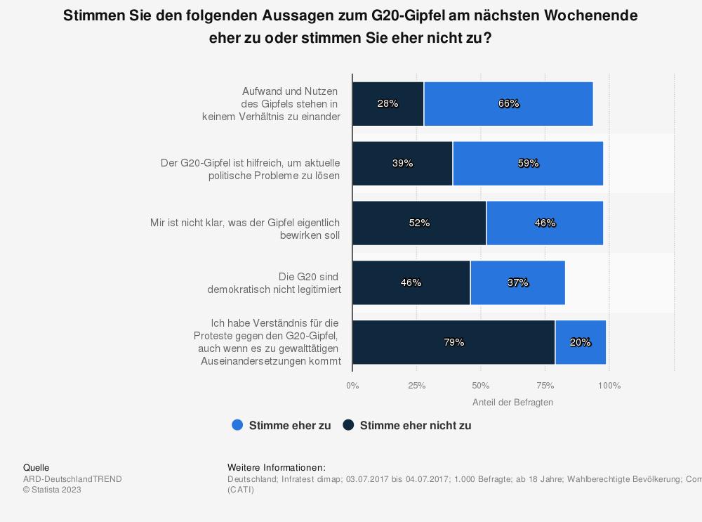 Statistik: Stimmen Sie den folgenden Aussagen zum G20-Gipfel am nächsten Wochenende eher zu oder stimmen Sie eher nicht zu? | Statista