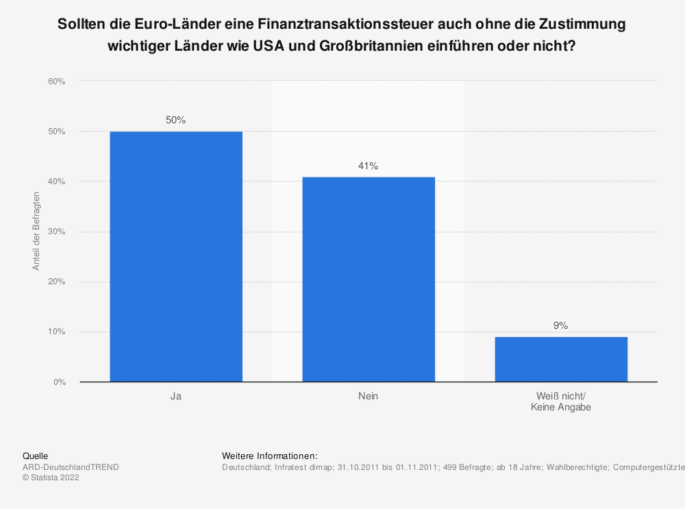 Statistik: Sollten die Euro-Länder eine Finanztransaktionssteuer auch ohne die Zustimmung wichtiger Länder wie USA und Großbritannien einführen oder nicht? | Statista