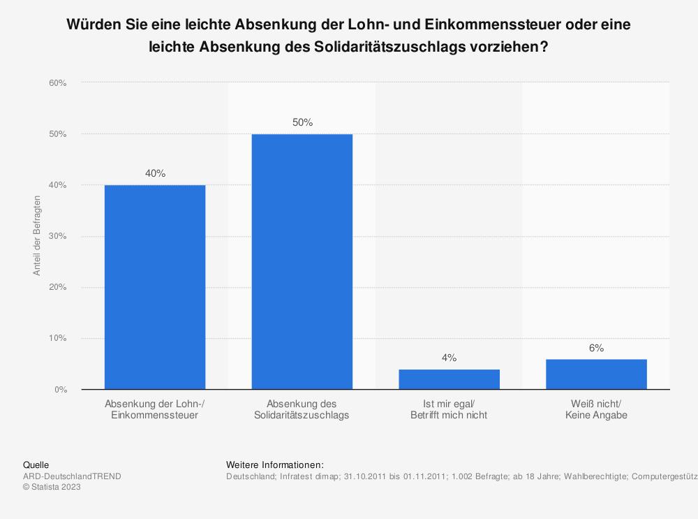 Statistik: Würden Sie eine leichte Absenkung der Lohn- und Einkommenssteuer oder eine leichte Absenkung des Solidaritätszuschlags vorziehen? | Statista