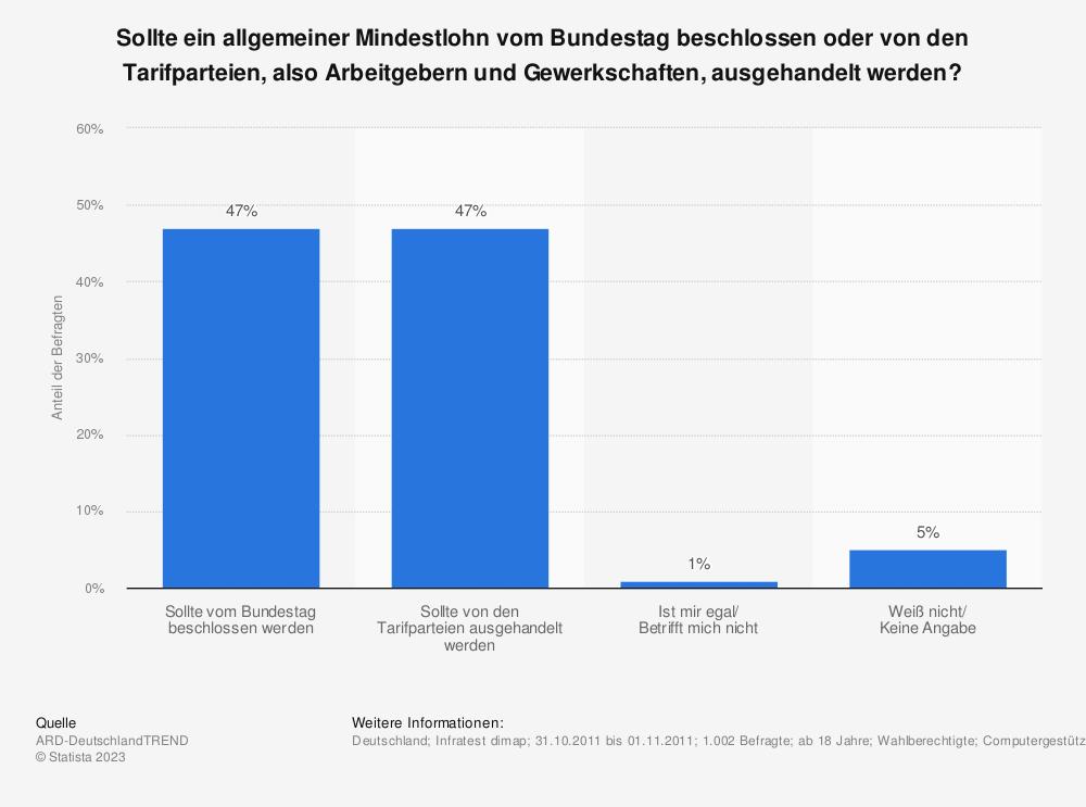Statistik: Sollte ein allgemeiner Mindestlohn vom Bundestag beschlossen oder von den Tarifparteien, also Arbeitgebern und Gewerkschaften, ausgehandelt werden? | Statista