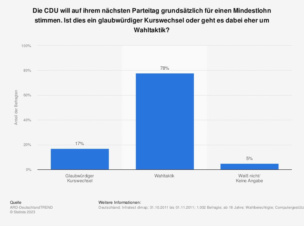 Statistik: Die CDU will auf ihrem nächsten Parteitag grundsätzlich für einen Mindestlohn stimmen. Ist dies ein glaubwürdiger Kurswechsel oder geht es dabei eher um Wahltaktik? | Statista