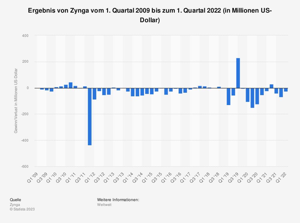 Statistik: Ergebnis von Zynga vom 1. Quartal 2009 bis zum 1. Quartal 2019 (in Millionen US-Dollar) | Statista