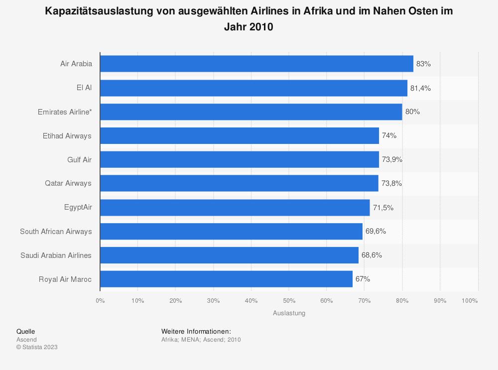 Statistik: Kapazitätsauslastung von ausgewählten Airlines in Afrika und im Nahen Osten im Jahr 2010 | Statista