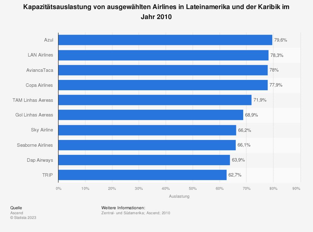 Statistik: Kapazitätsauslastung von ausgewählten Airlines in Lateinamerika und der Karibik im Jahr 2010 | Statista