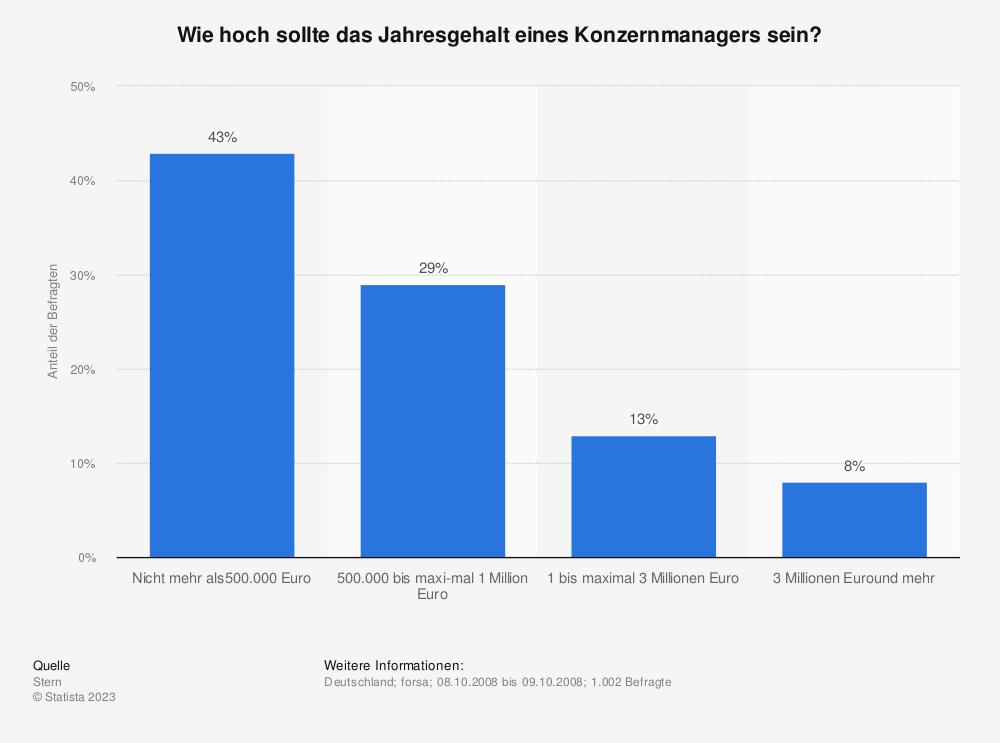 Statistik: Wie hoch sollte das Jahresgehalt eines Konzernmanagers sein? | Statista