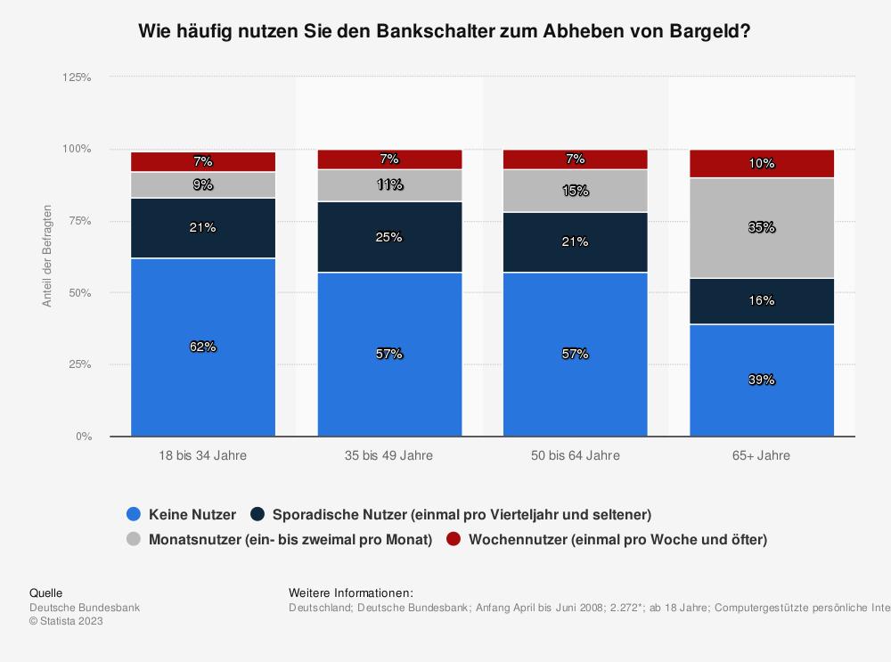 Statistik: Wie häufig nutzen Sie den Bankschalter zum Abheben von Bargeld? | Statista