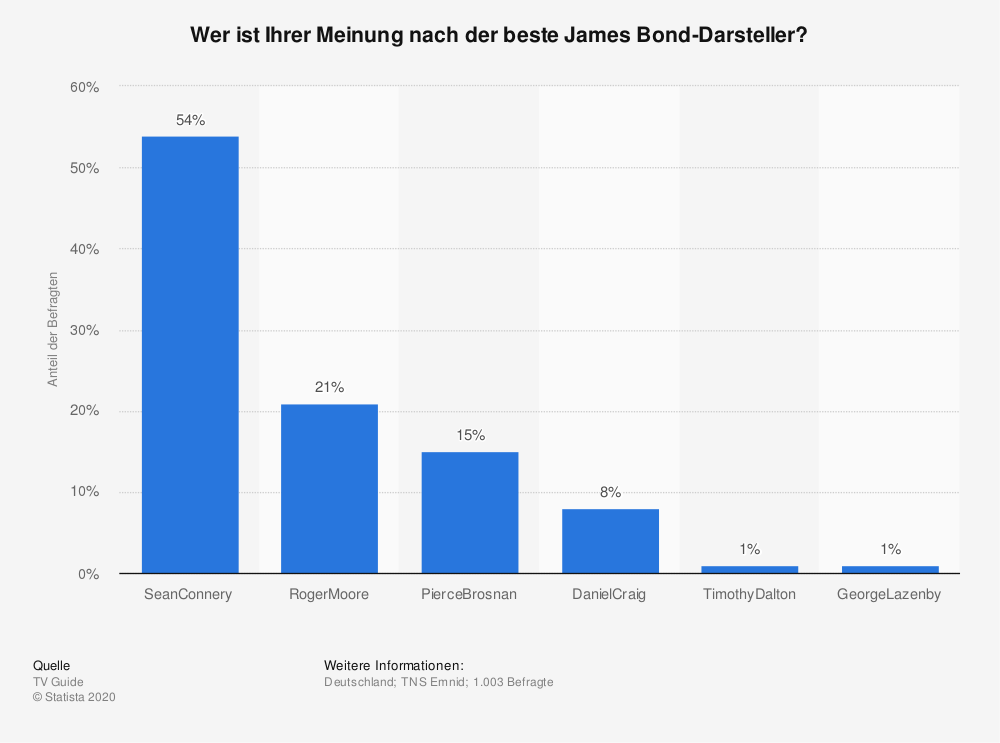 Statistik: Wer ist Ihrer Meinung nach der beste James Bond-Darsteller? | Statista