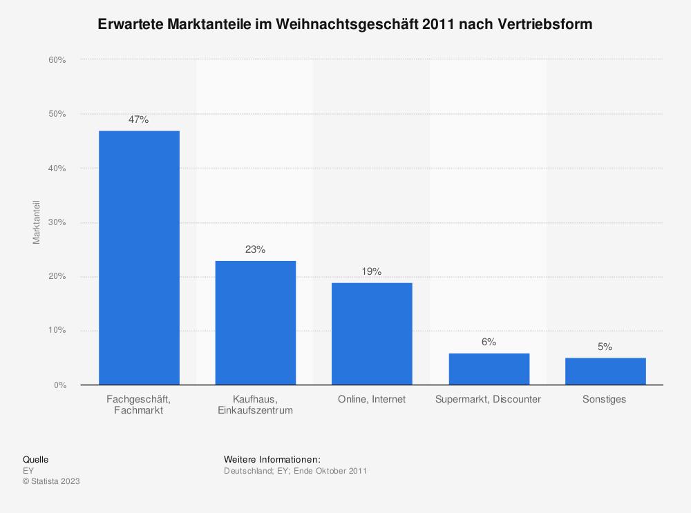 Statistik: Erwartete Marktanteile im Weihnachtsgeschäft 2011 nach Vertriebsform | Statista