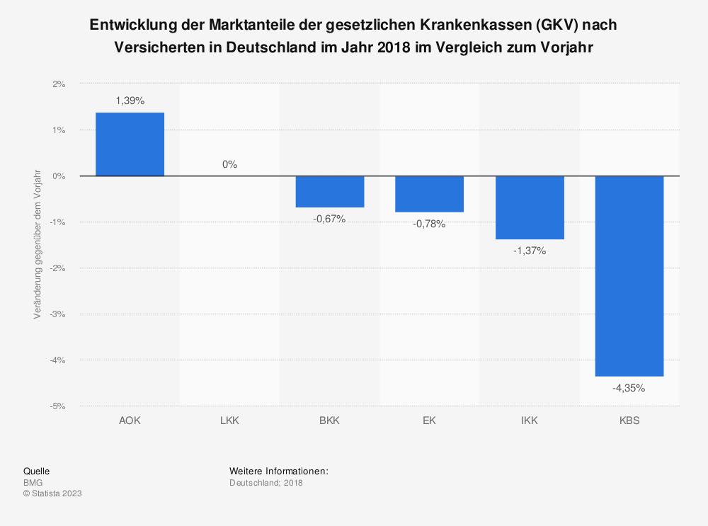 Statistik: Entwicklung der Marktanteile der gesetzlichen Krankenkassen (GKV) nach Versicherten in Deutschland im Jahr 2017 im Vergleich zum Vorjahr | Statista