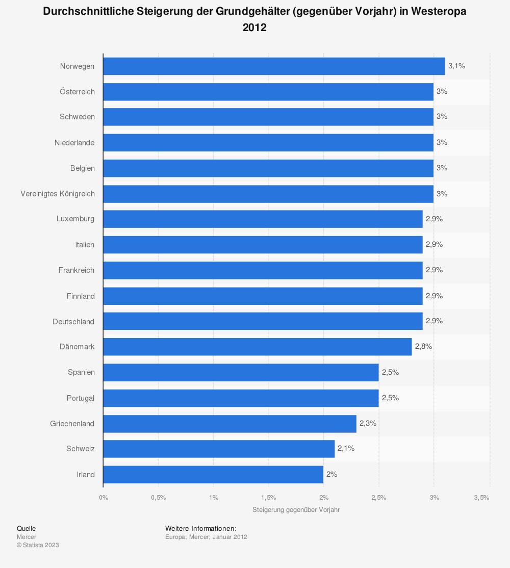 Statistik: Durchschnittliche Steigerung der Grundgehälter (gegenüber Vorjahr) in Westeropa 2012 | Statista